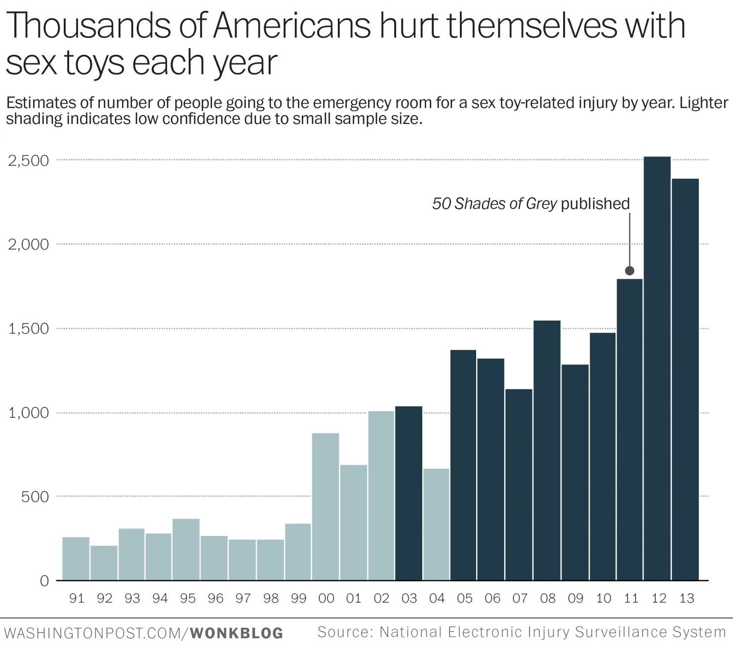 50 shades of grey to blame for spike in sex toy related injuries washington post sourced this neiss graph