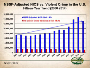 Fbi Violent Crime Falling As Gun Sales Rise The