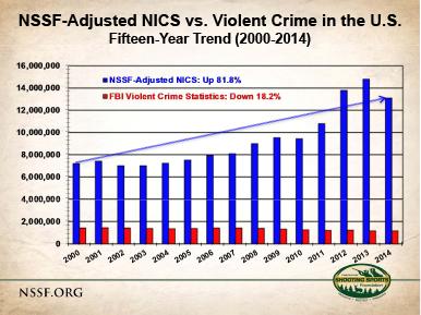 Fbi Violent Crime Falling As Gun Sales Rise The
