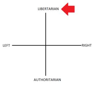 socially liberal fiscally conservative libertarian