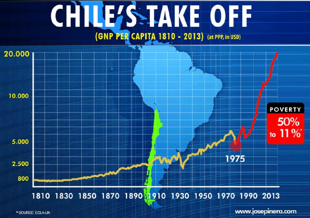 Chile Miracle