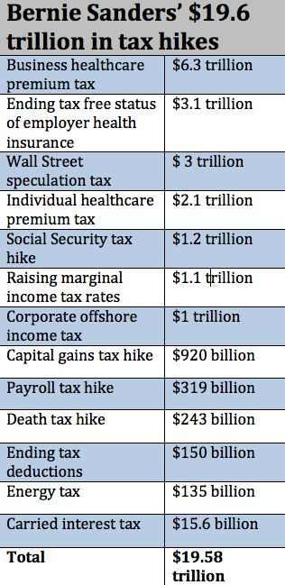 sanders tax