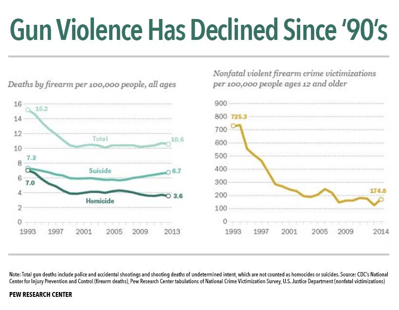 Our Gun Violence Statement