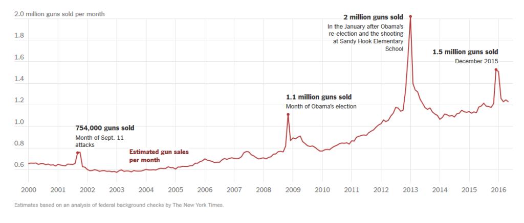 gun sales chart