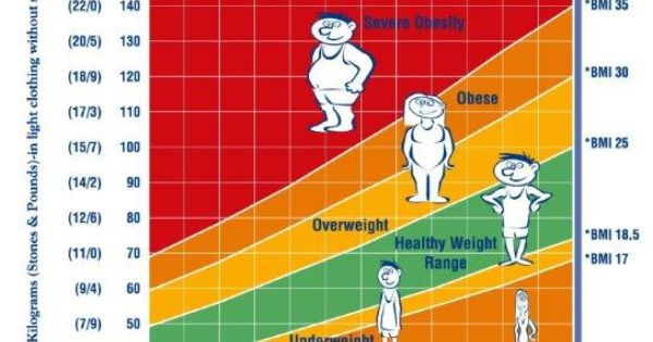 Scientists Changing Standards So Black Kids Seem Less Obese