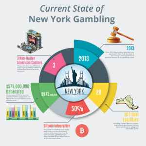 New york gambling legislation minnesota alcohol and gambling