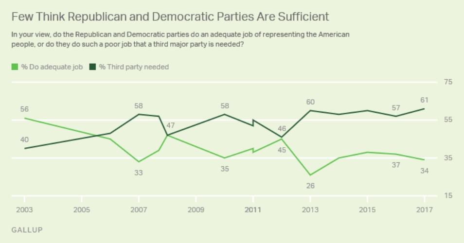 5 Reasons Libertarians Will Never Win an Election