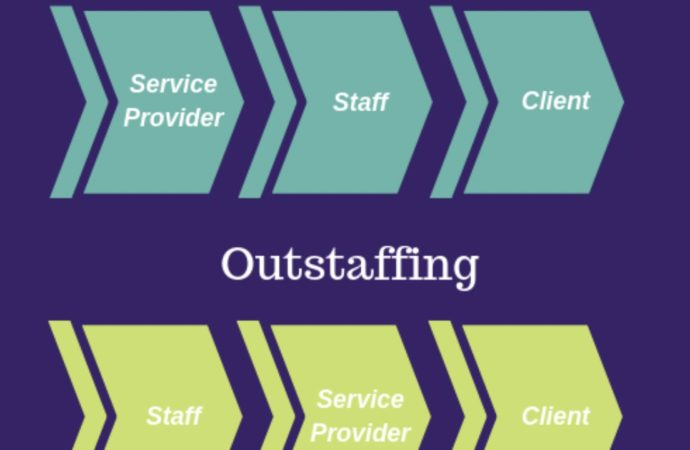 Software Development with IT Outstaffing Services
